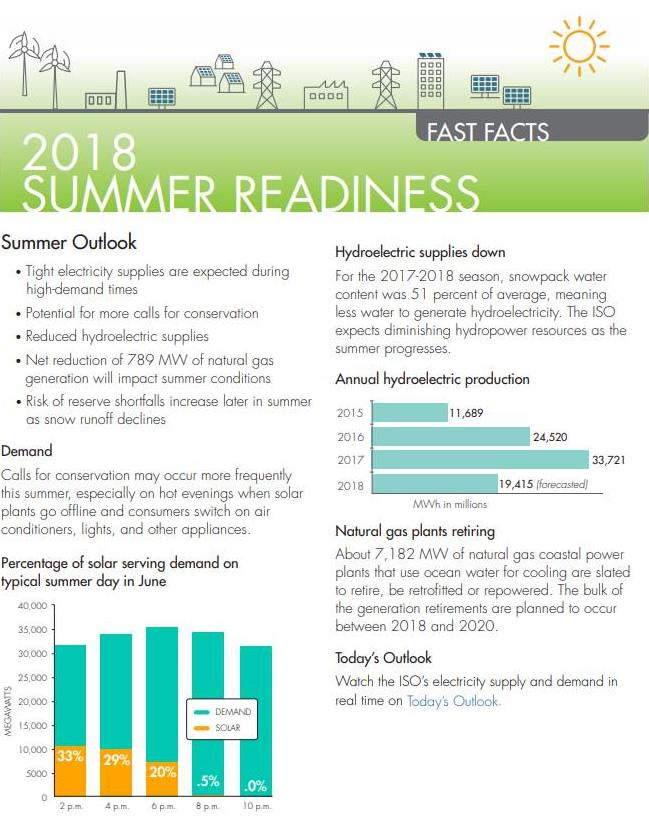 2018 Summer Readiness